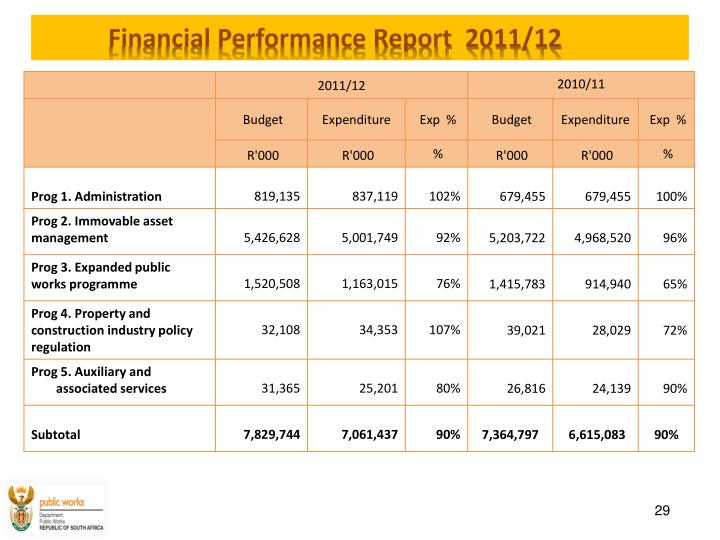 Financial Performance Report  2011/12