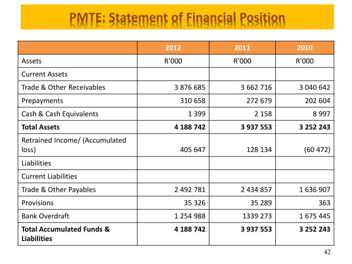 PMTE: Statement of Financial Position