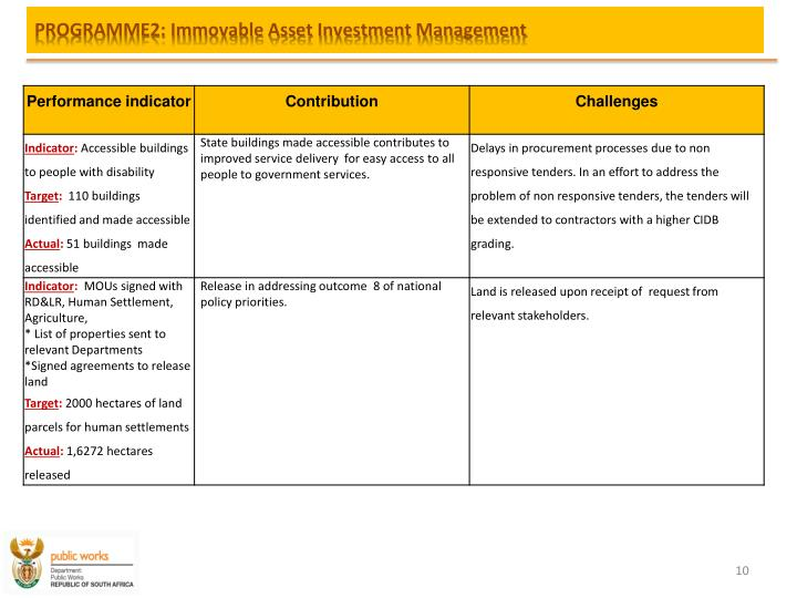 PROGRAMME2: Immovable Asset Investment Management