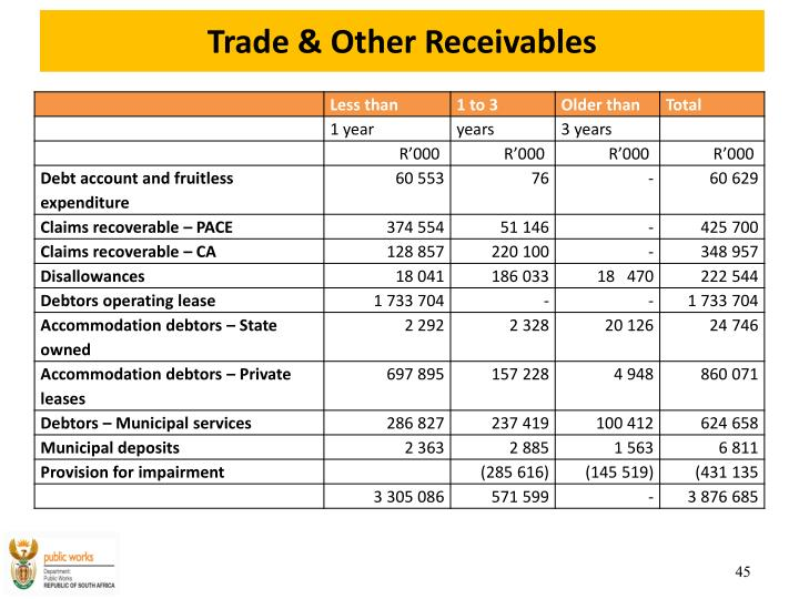 Trade & Other Receivables