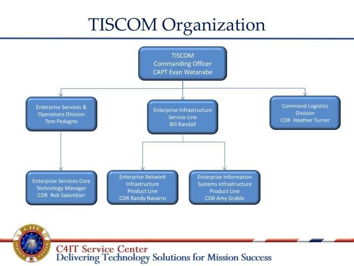 Ppt Telecommunication Amp Information Systems Command