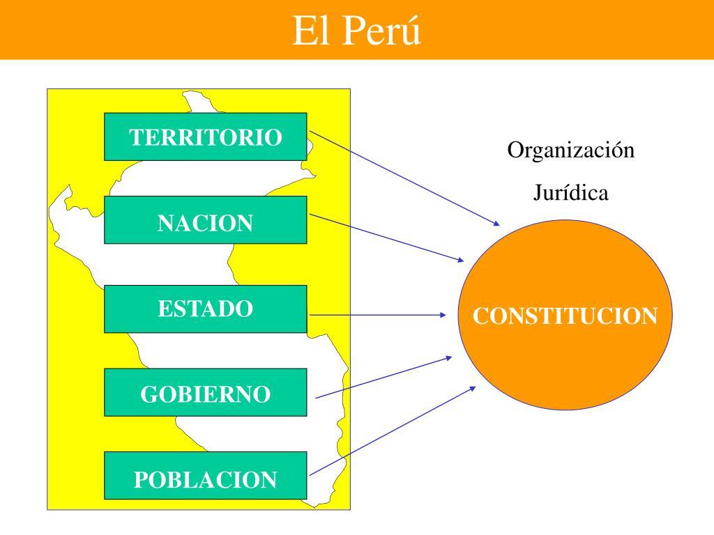 Ppt La Estructura Del Estado Peruano Powerpoint