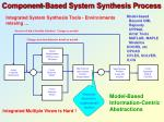 component based system synthesis process