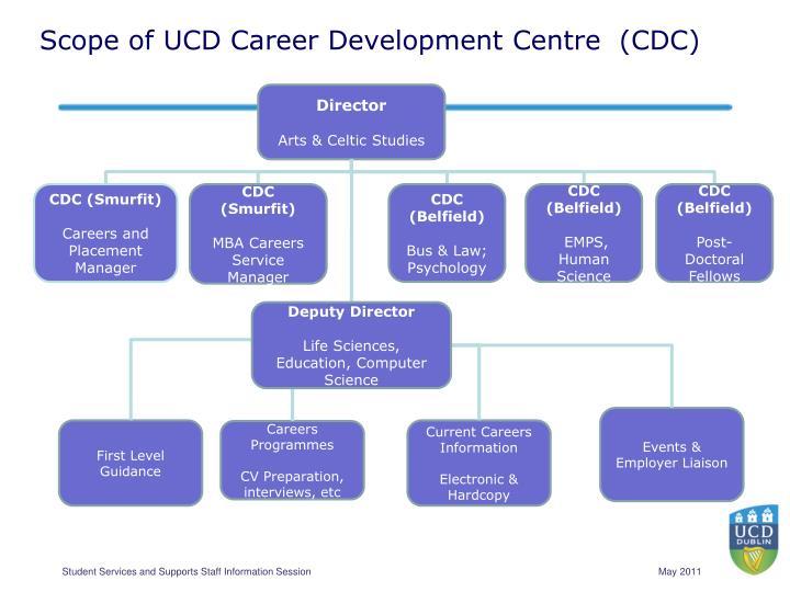 Scope of UCD Career Development Centre  (CDC)