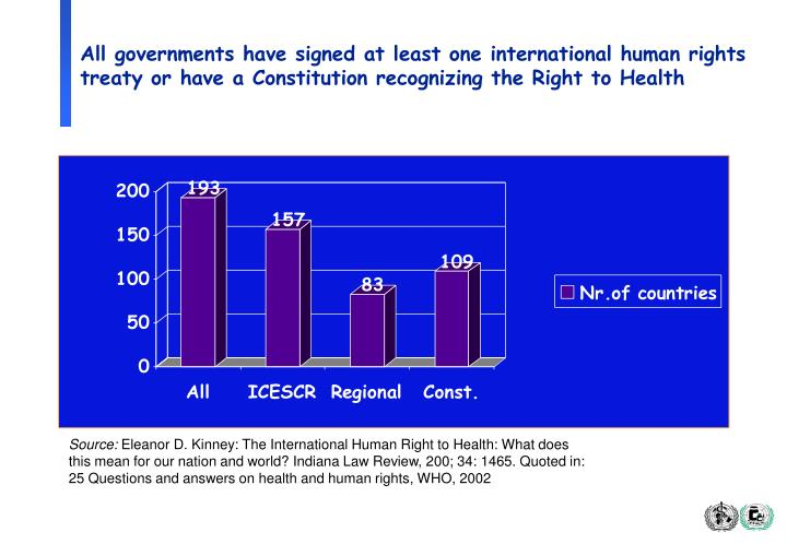 All governments have signed at least one international human rights treaty or have a Constitution recognizing the Right to Health