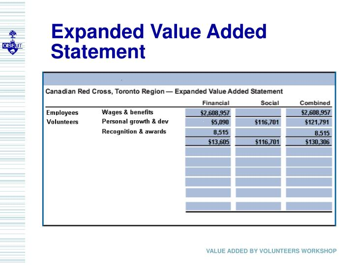 Expanded Value Added Statement