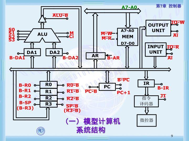(一)模型计算机系统结构