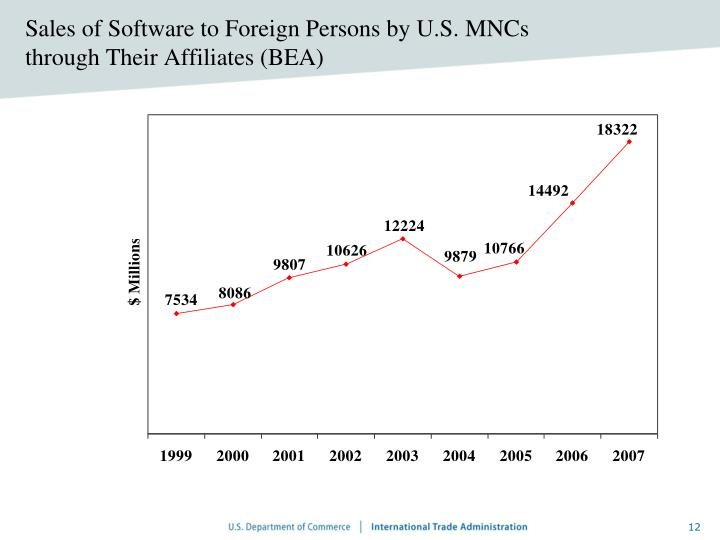 Sales of Software to Foreign Persons by U.S. MNCs through Their Affiliates (BEA)