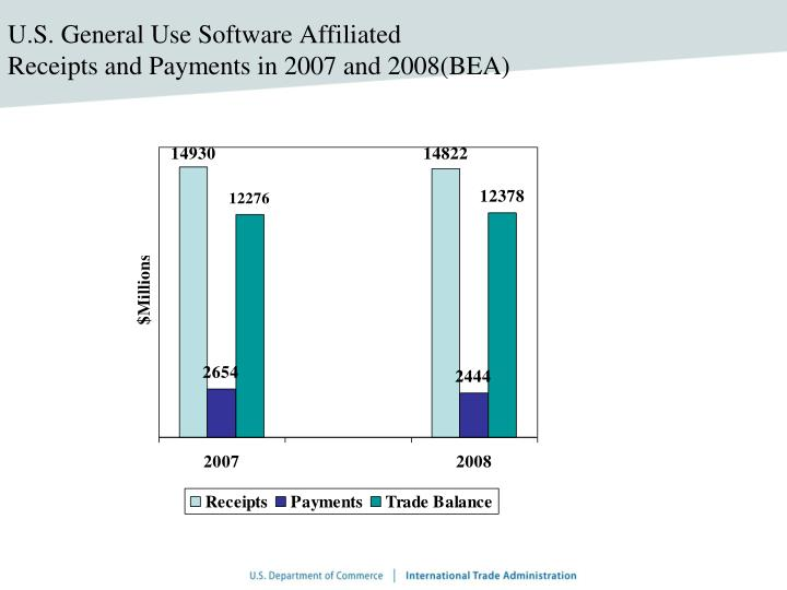 U.S. General Use Software Affiliated