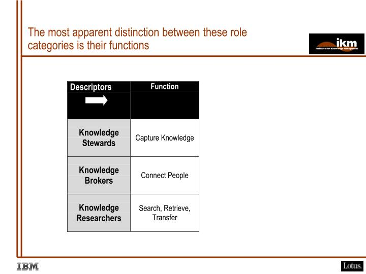 The most apparent distinction between these role categories is their functions