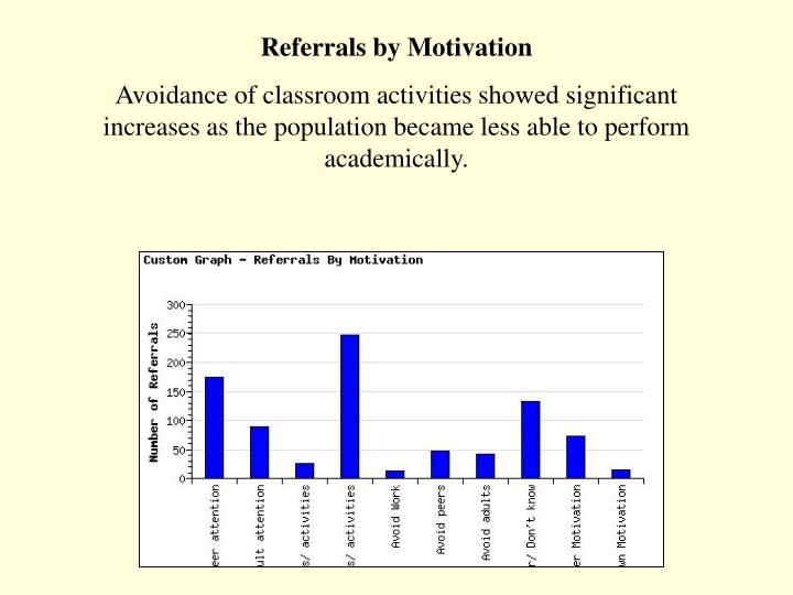 Referrals by Motivation