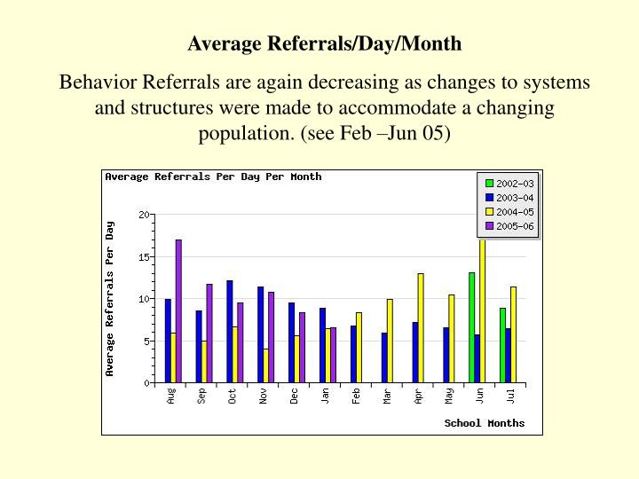 Average Referrals/Day/Month