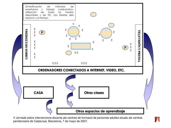 Diversificación de métodos de enseñanza y trabajo colaborativo. Utilización de todos los medios disponibles y de TIC. Uso flexible dels espacio y el tiempo.