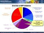 overview of spp initiatives2
