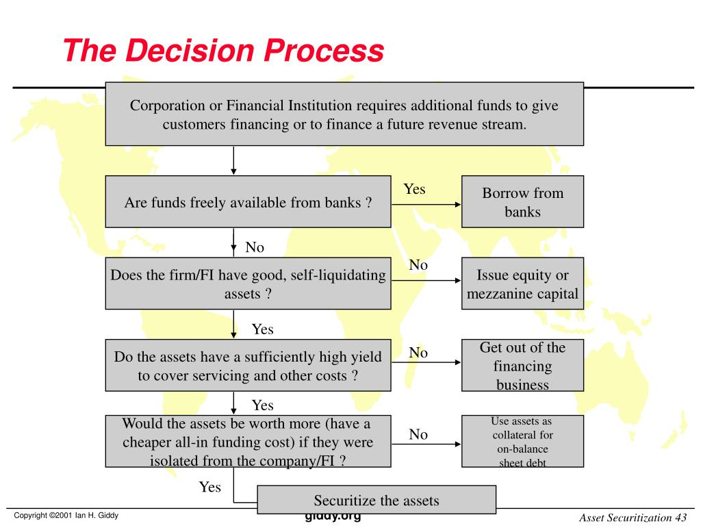 PPT - Financing with Asset-Backed Securities PowerPoint