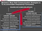 marketers must shift communication strategies to to accommodate empowered consumers