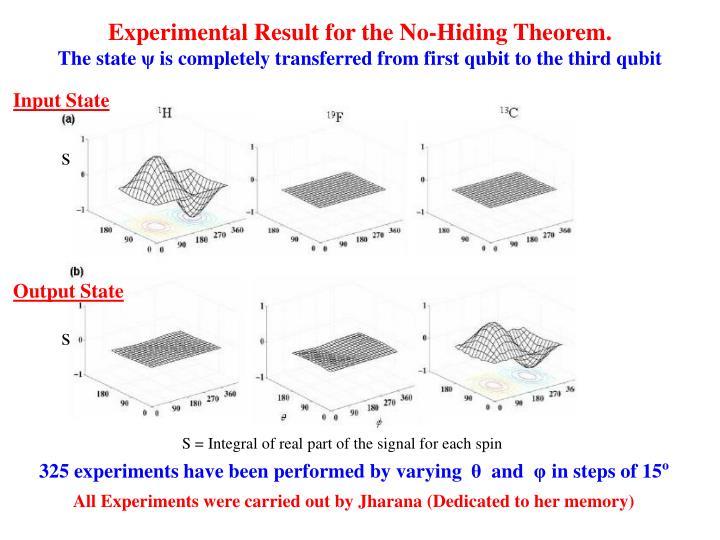 Experimental Result for the No-Hiding Theorem.