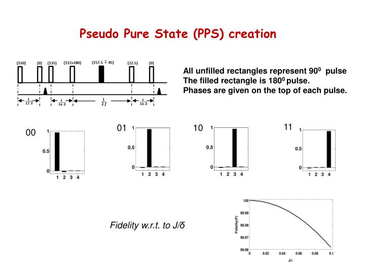Pseudo Pure State (PPS) creation