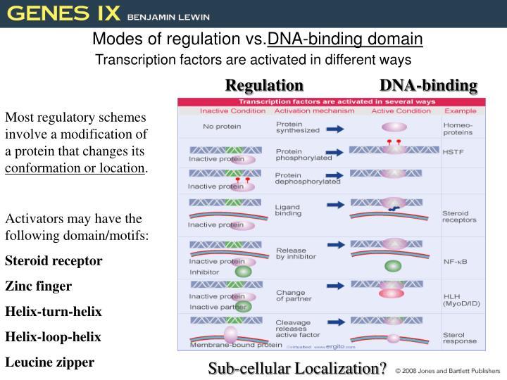 Modes of regulation vs.