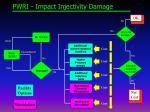 pwri impact injectivity damage