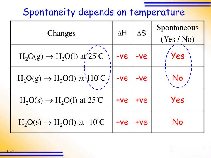 Spontaneity depends on temperature