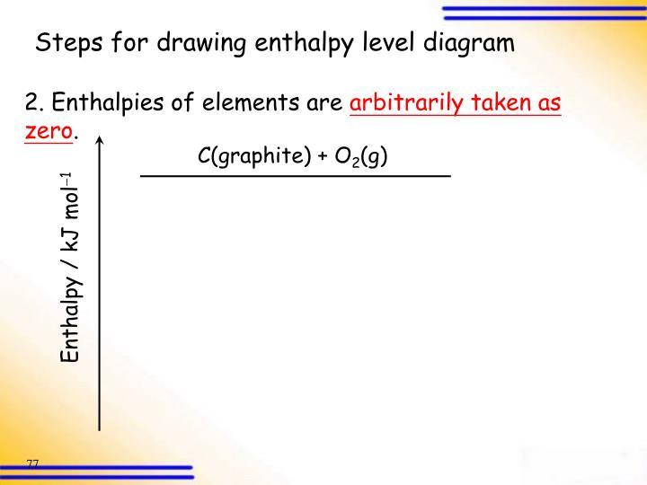 Enthalpy / kJ mol
