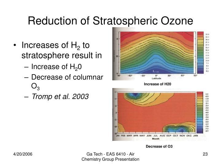 Reduction of Stratospheric Ozone