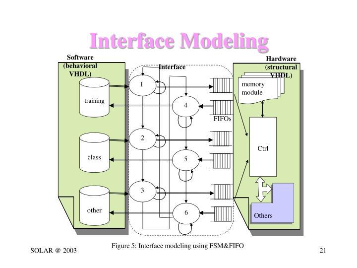 Software (behavioral VHDL)