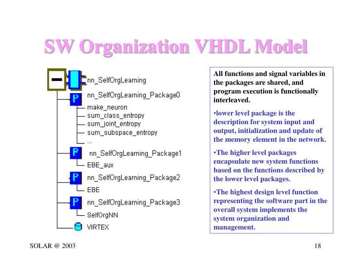 SW Organization VHDL Model