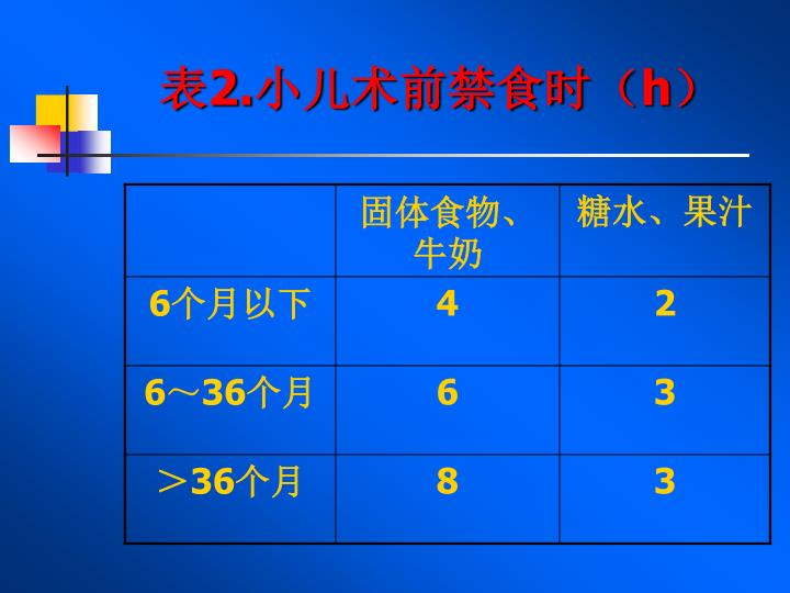 表2.小儿术前禁食时(