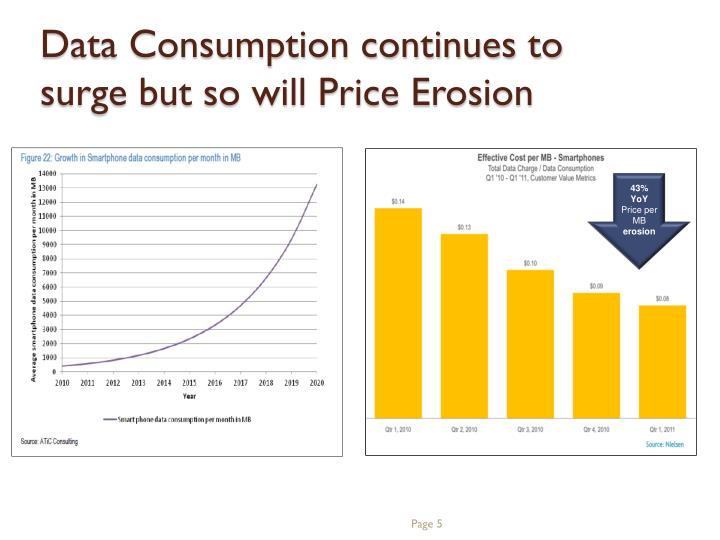 Data Consumption continues to surge but so will Price Erosion