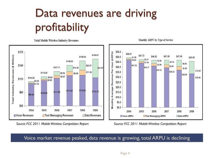 Data revenues are driving profitability