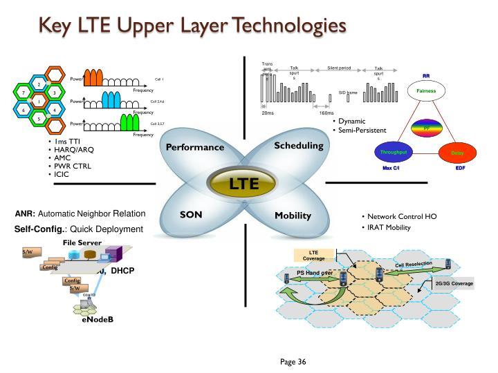 Key LTE Upper Layer Technologies