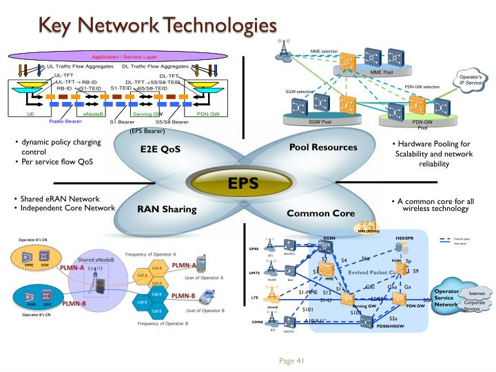Key Network Technologies