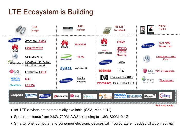 LTE Ecosystem is Building