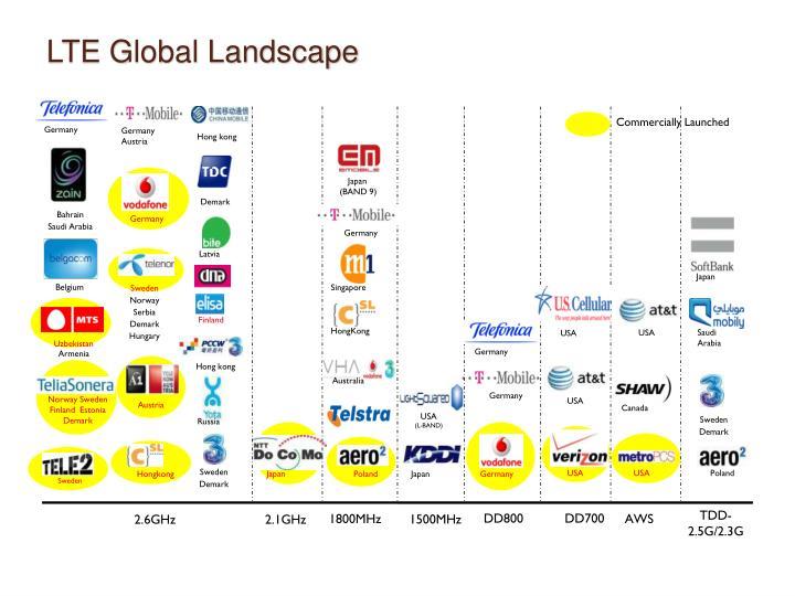 LTE Global Landscape