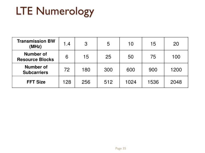 LTE Numerology