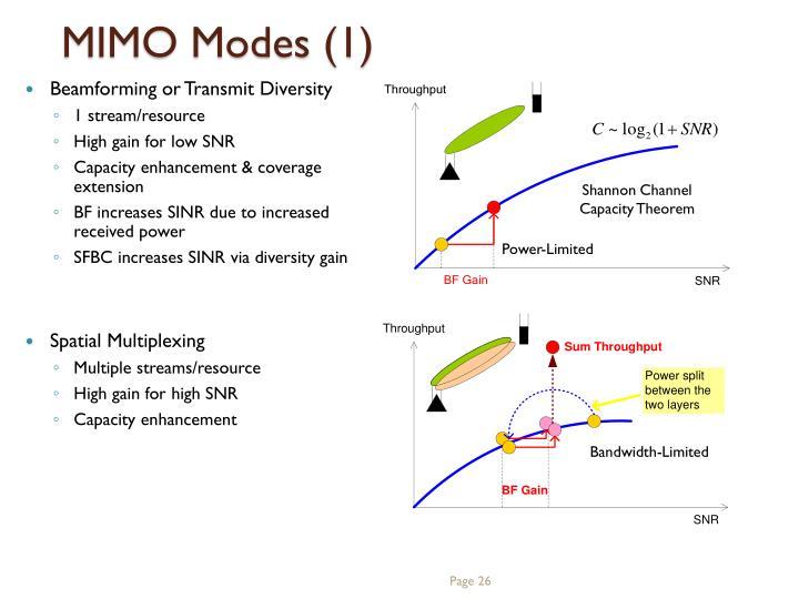 MIMO Modes (1)