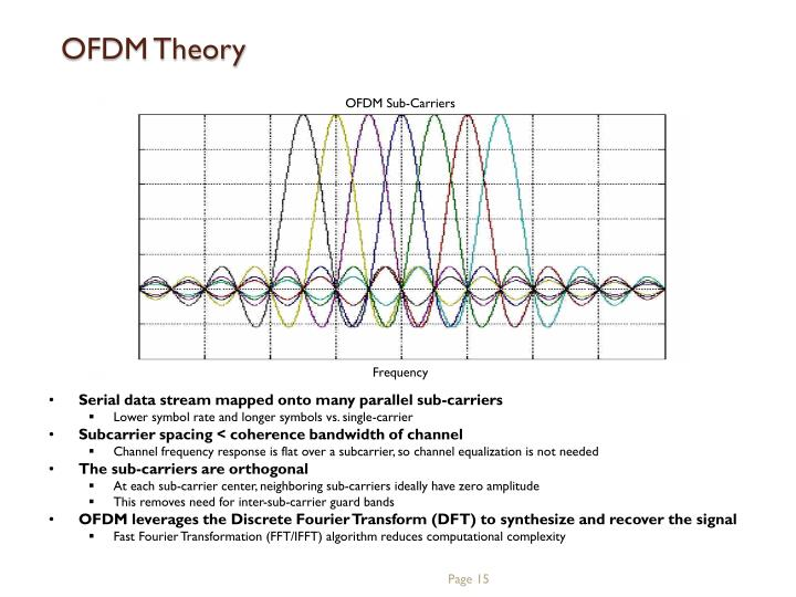 OFDM Sub-Carriers