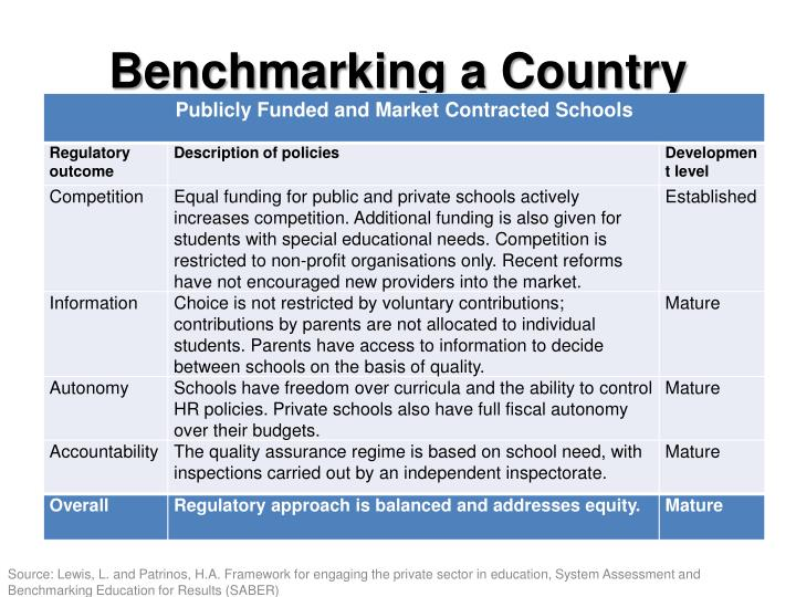 Benchmarking a Country
