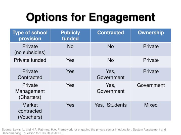 Options for Engagement