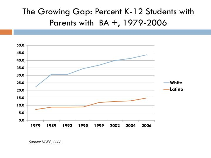 The Growing Gap: Percent K-12 Students with Parents with  BA +, 1979-2006
