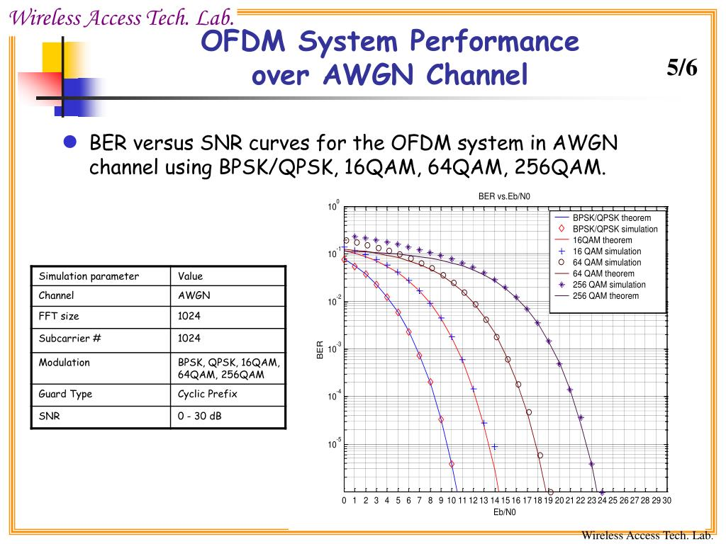 PPT - OFDM Transmission over Gaussian Channel PowerPoint