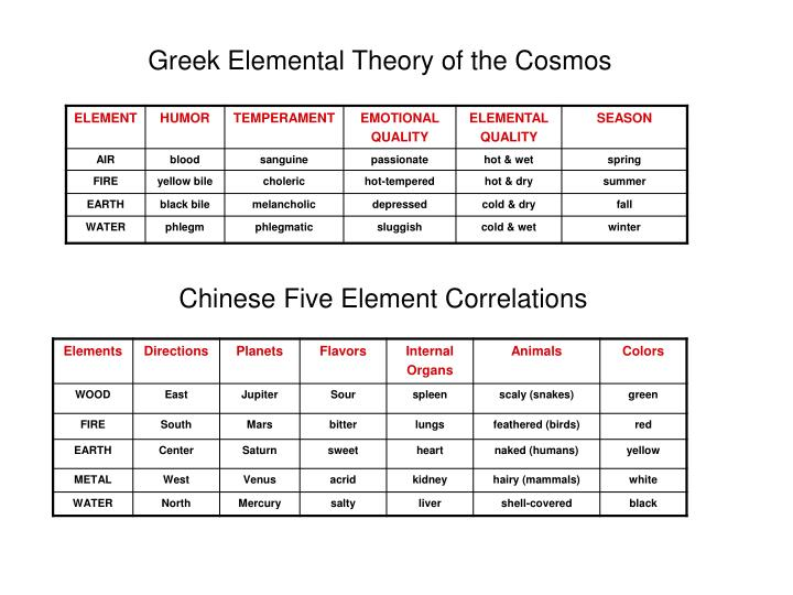 Greek Elemental Theory of the Cosmos