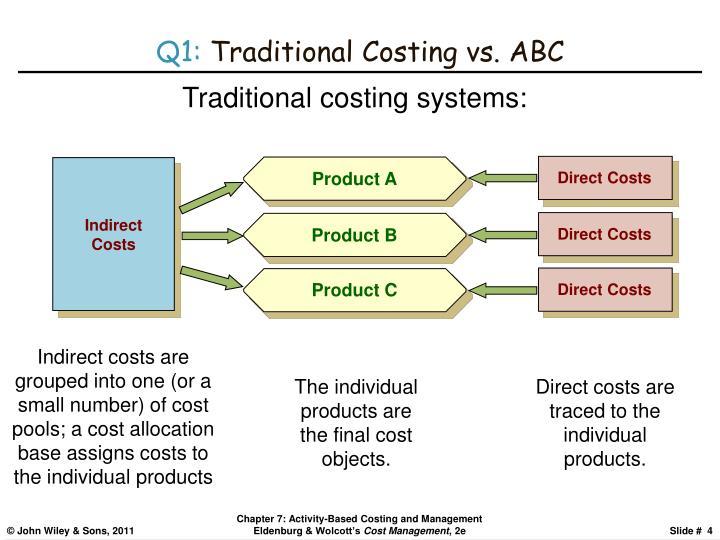Q1 Traditional Costing Vs ABC