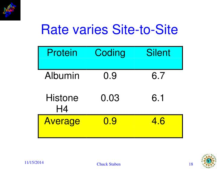Rate varies Site-to-Site