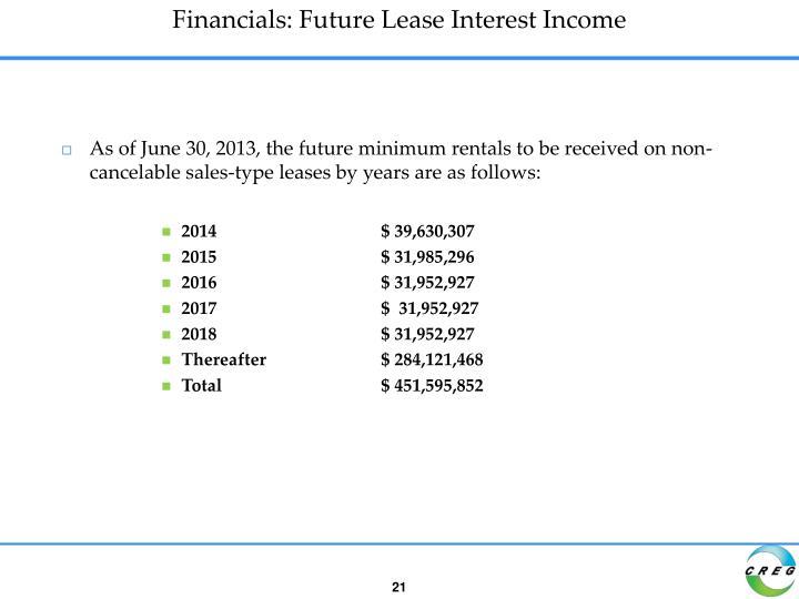 Financials: Future Lease Interest Income