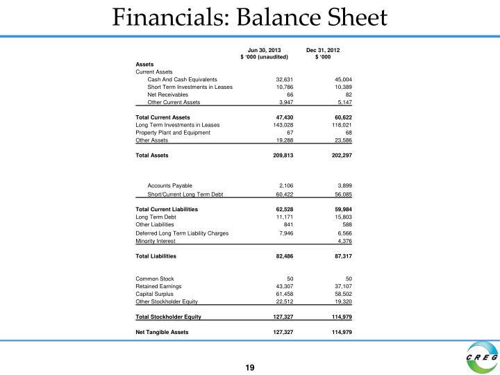 Financials: Balance Sheet