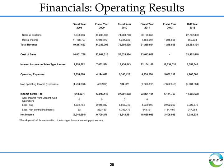 Financials: Operating Results