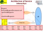 architecture of service interaction2